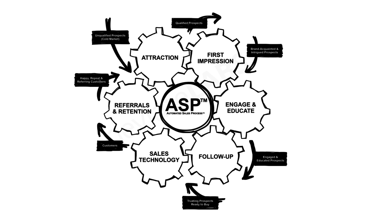 Automated Sales Process™ (ASP™)